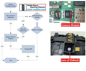 Nokia Lumia 610C Camera Troubleshoot Flowchart