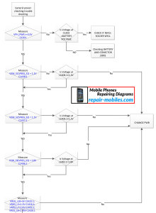 Nokia Lumia 610C Power Troubleshooting Flowchart