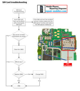Nokia Lumia 610C SIM Troubleshoot Flowchart