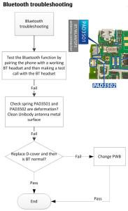 Nokia Lumia 610C Bluetooth Problem Solution
