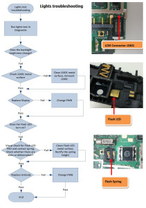 Nokia Lumia 610C Lights and Camera Flash Troubleshooting Flowchart
