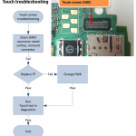 Nokia Lumia 610C Touch Screen Troubleshooting Flowchart