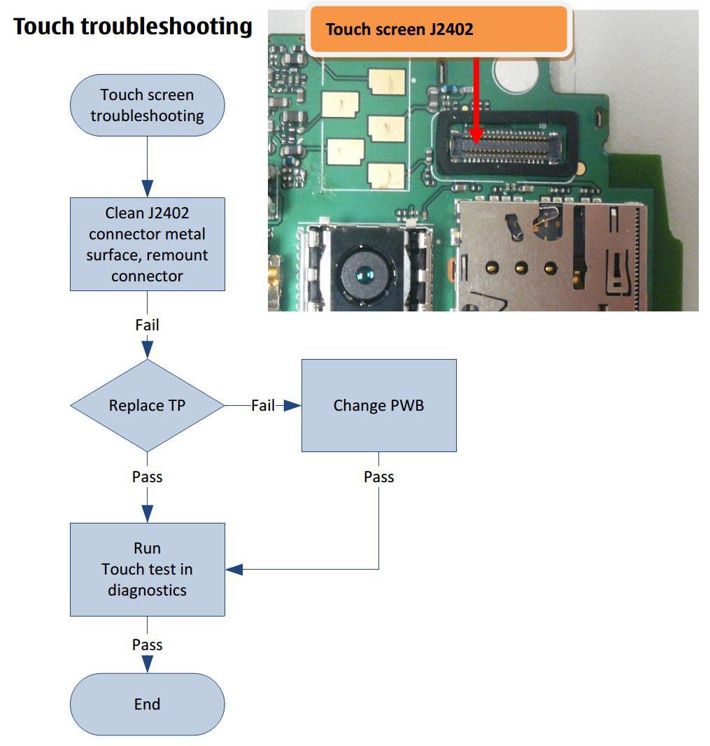 Nokia Lumia 610C Touch Screen Problem Solution