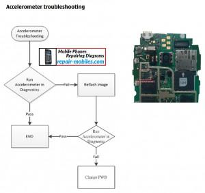 Nokia Lumia 610C Accelerometer Flowchart