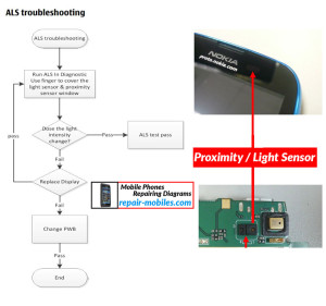 Nokia Lumia 610 ALS Sensor Solution Flowchart