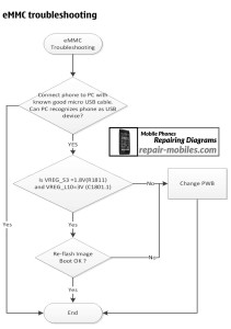 Nokia Lumia 610C eMMC Troubleshooting Flowchart